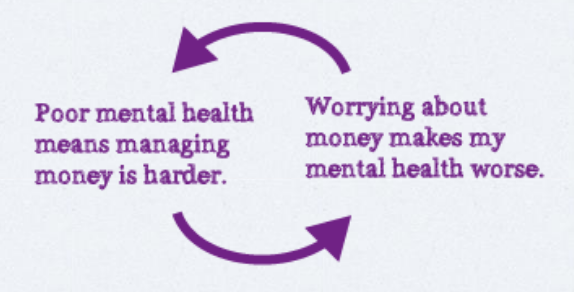 Stress, anxiety and mental health repercussions caused by loan sharks and debt